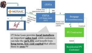 resi-solar-financing