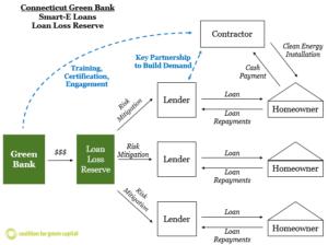 smart-e-loan